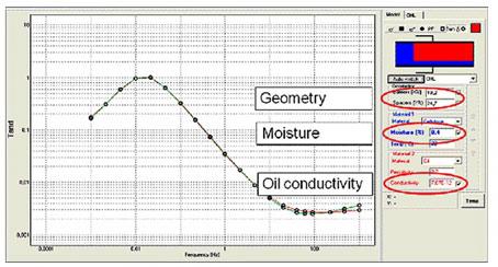 Анализ влажности MODS