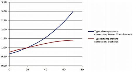 поправки на температуру для тангенса дельта