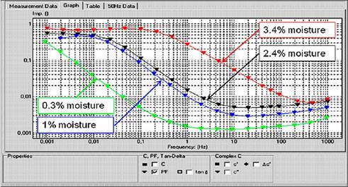 Результаты измерения ЧХД у четырех различных трансформаторов