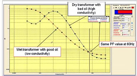 Анализ MODS для двух трансформаторов
