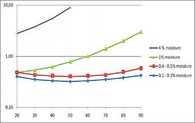 Зависимость тангенса дельта  от температуры для высоковольтных  вводов