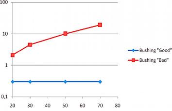 Зависимость тангенса дельта   от температуры   для «хороших» и  «плохих» высоковольтных вводов