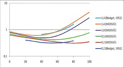 Тангенс дельта при 60 Гц для маслобумажной изоляции