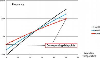 Отношение между значениями тангенса дельта при разной частоте