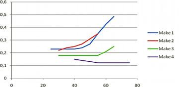 Тангенс дельта как функция температуры  для четырех различных  трансформаторов