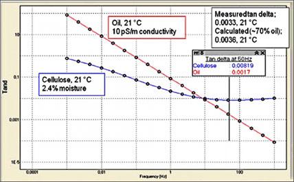 Тангенс дельта как функция частоты для масляной и бумажной  изоляции
