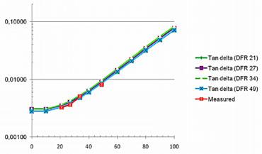 Тангенс дельта при 50 Гц для распределительного трансформатора
