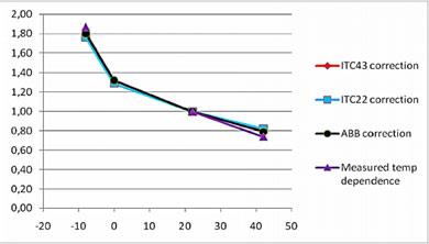 Кривые поправок на температуру для высоковольтного ввода