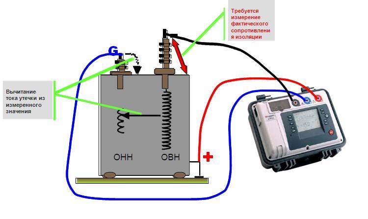 Тест изоляции обмоток трансформатора с  использованием GUARD ввода для устранения токовых утечек между обмоткой и изолятором ввода.